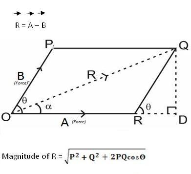 Law of parallelogram of two vector additions