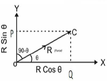Resolution of a vector into two perpendicular components