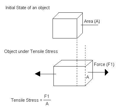 what is a tensile stress