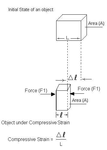 compressive strain